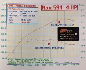 Stage 2 Dyno printout graph GTR Remap EcuTek Auto Torque